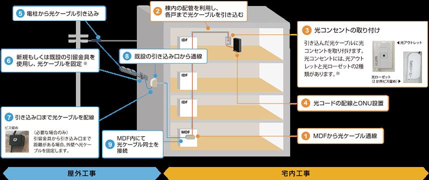 nuro光の工事の概要(集合住宅)